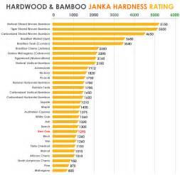 hardwood flooring hardness scale hardwood and bamboo janka ratings overstock flooring seattle