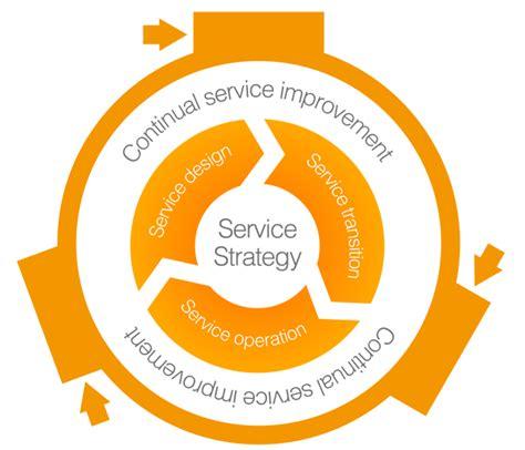 It Service Management Airit