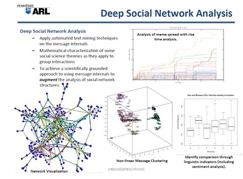 (U//FOUO) Penn State Applied Research Laboratory Social ...