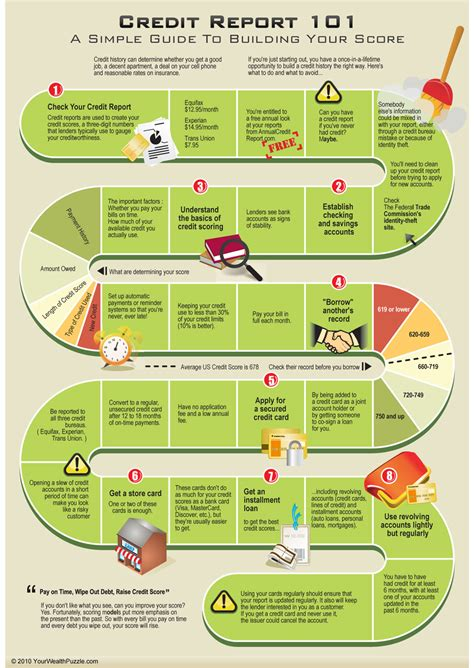 credit report economy