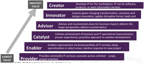 IT Services Maturity Model - A Software Insider's Point of ...