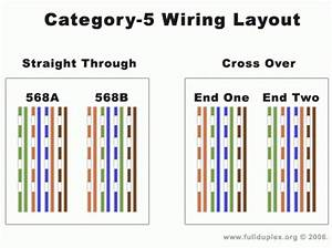 Cat5 Cable Wiring Diagram