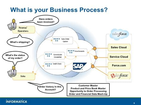 informatica cloud pricing salesforce and sap integration with informatica cloud