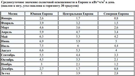 Таблицы солнечной энергии и инсоляции в регионах россии.
