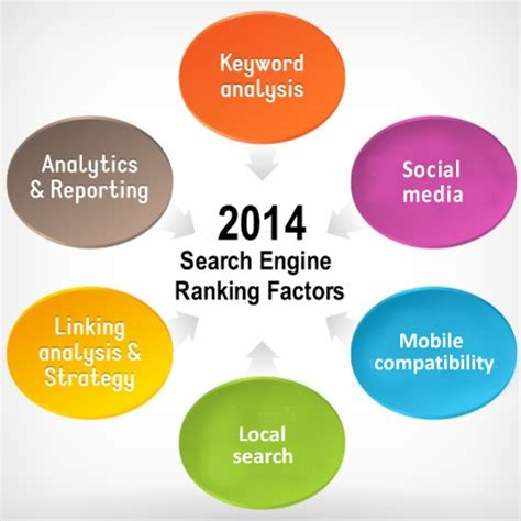 Seo Ranking by Top Seo Ranking Factors For 2014