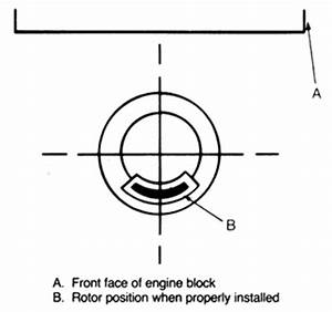 how do you replace the distributor on an 89 jeep fixya With jeep rotary engine