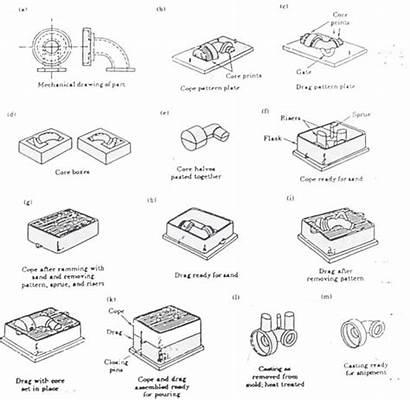 Pengecoran Proses Logam Anjar Pasir Produk Dari