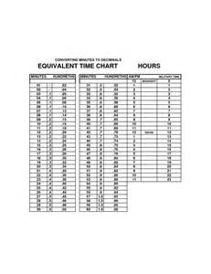 Military Time Minutes Conversion Chart