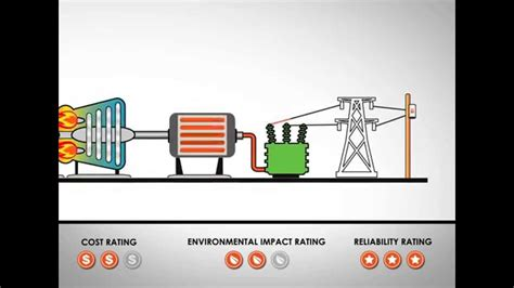 Using Natural Gas Generate Electricity Youtube