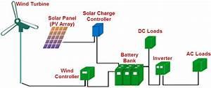 I Am Engineer  Solar Wind Hybrid System Block Diagram