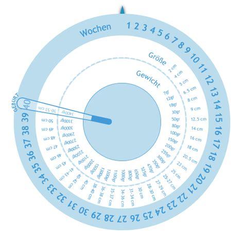 schwangerschaftswheel gestogram rechner