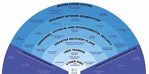 Cyber Security Management System Software Solution For One