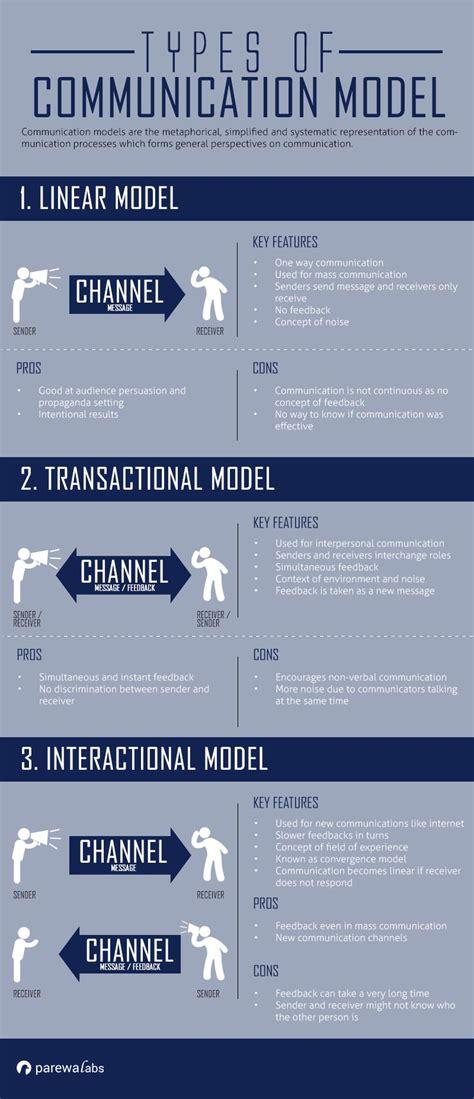 models  communication interactive model