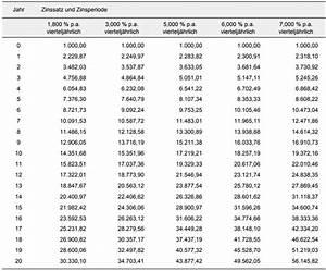 Dividendenrendite Berechnen : aktien oder etfs lohnt sich der aufwand nils gajowiy ~ Themetempest.com Abrechnung
