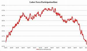 Labor Force Drops to 30yr Low » DarkGovernment