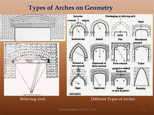 An introduction to arches