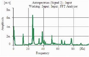 High Amplitude Of Ski Slope At 0 Hz Present In The