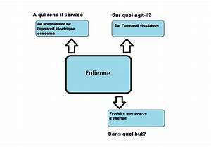 Technop U00f4le Coll U00e8ge Alpilles Durance  Cahier Des Charges