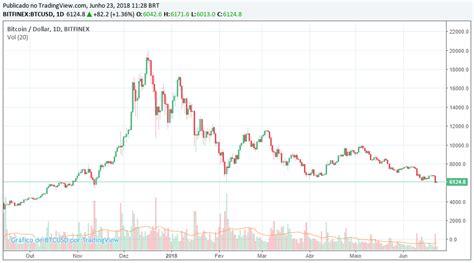 Hoje o bitcoin está sendo negociado por: Bitcoin Atingiu Menor Preço de 2018 | Portal do Bitcoin