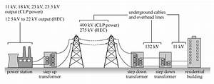 Power Production  Electricity Generation And Transmission In Hong Kong