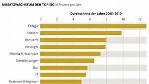 Rendite Immobilien Berechnen Formel : wachstum und rendite hyperwettbewerb zwischen deutschen spitzenfirmen welt ~ Themetempest.com Abrechnung