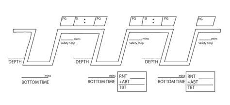 how to use the padi rdp part 1 jump sail dive