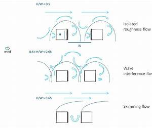Wind Flow Patterns Associated With Urban Morphology As