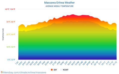 massawa eritrea vaeder  klimat och vaeder  massawa