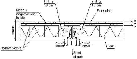 construction details cype eam306 supported between spans by a steel beam of lesser depth