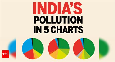 India's pollution in 5 charts | India News - Times of India