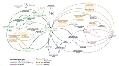 Food Loop Diagram by National Collaborative On Childhood Obesity Research