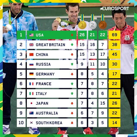 olympic gold medal table olympics 2016 team gb rise to second in medal table