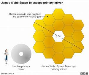James Webb: Hubble successor maintains course : Astronomy ...