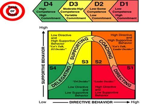 managementleadership styles   effects