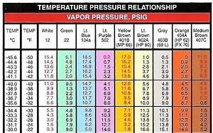 R134a Pt Chart