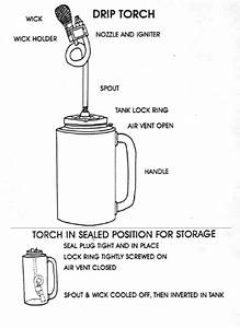 Drip Torch - How To Use