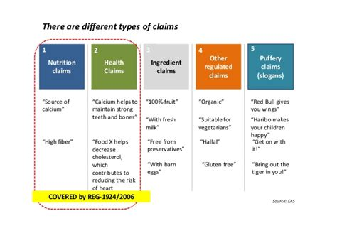 From the design to validation of health claims What about