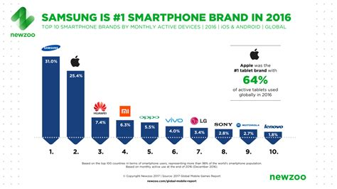 newzoo global mobile market report samsung is leading smartphone brand with 859 million active