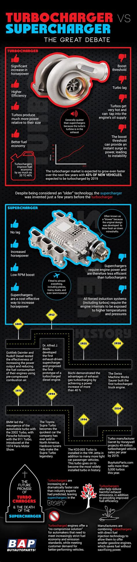 turbochargers  superchargers buyautopartscom predicts