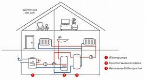 Luft Luft Wärmepumpe Nachteile : w rmepumpe ~ Watch28wear.com Haus und Dekorationen