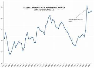 Gdp Under Obama Chart Yep Obama 39 S A Big Spender Just Like His Predecessors