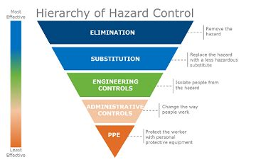 mistakes  avoid    hierarchy  hazard