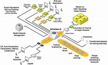 Ai Architecture Driverless Machine H2o Learning Dai