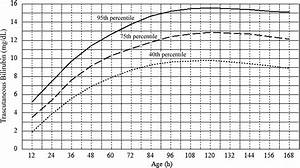 A Model For Predicting Significant Hyperbilirubinemia In