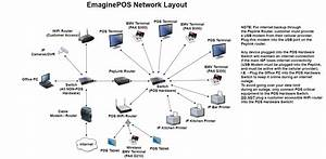 Network Diagram    Wiring Diagram