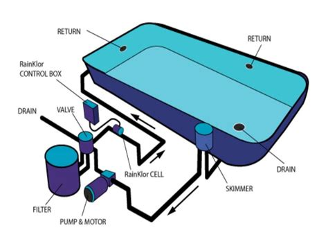 Pool Plumbing Diagram by Spa Pool Plumbing Diagram For Spa Pool