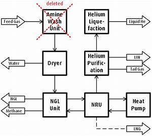 Block Diagram Of An Integrated Gas Processing Plant  Igpp