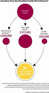 Lib Dem dodgy donations: rules that leave a cloud of ...