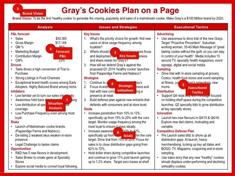 How To Get Your Entire Brand Plan On One Page
