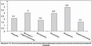 Сосудорасширяющие лекарства от гипертонии